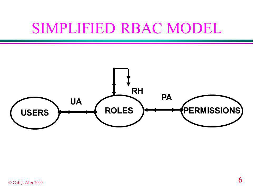 6 © Gail J. Ahn 2000 ROLES USERS PERMISSIONS SIMPLIFIED RBAC MODEL RH UA PA