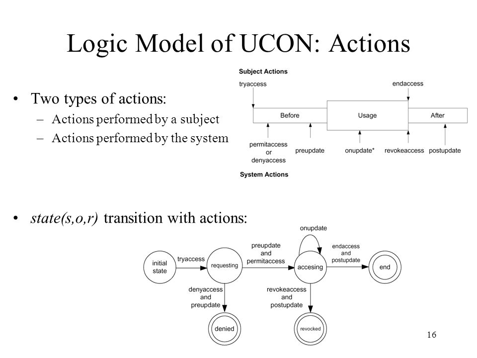 16 Logic Model of UCON: Actions Two types of actions: –Actions performed by a subject –Actions performed by the system state(s,o,r) transition with actions: