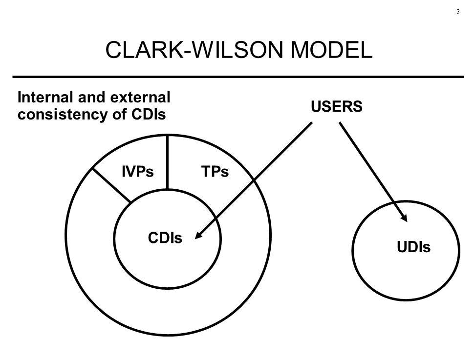 3 CLARK-WILSON MODEL TPs CDIs USERS UDIs IVPs Internal and external consistency of CDIs