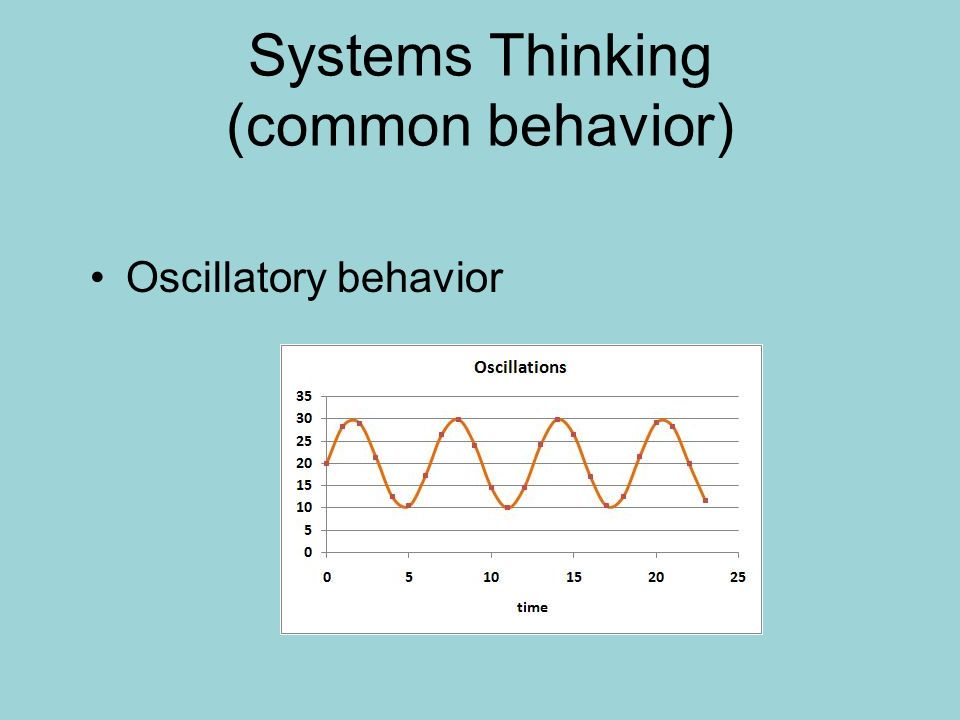 Systems Thinking (common behavior) Oscillatory behavior