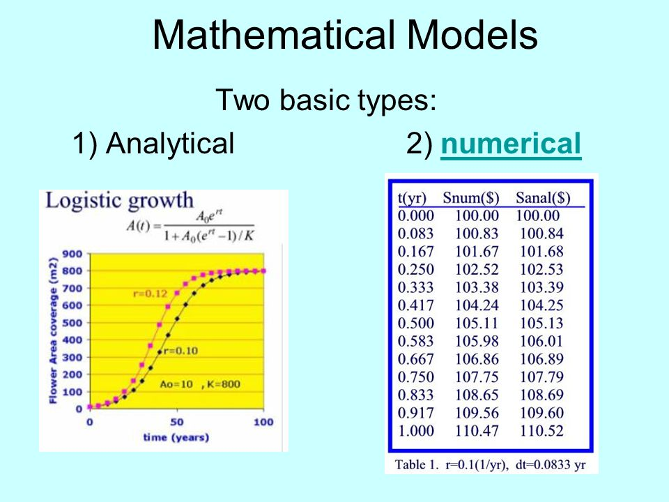 Mathematical Models Two basic types: 1) Analytical 2) numericalnumerical