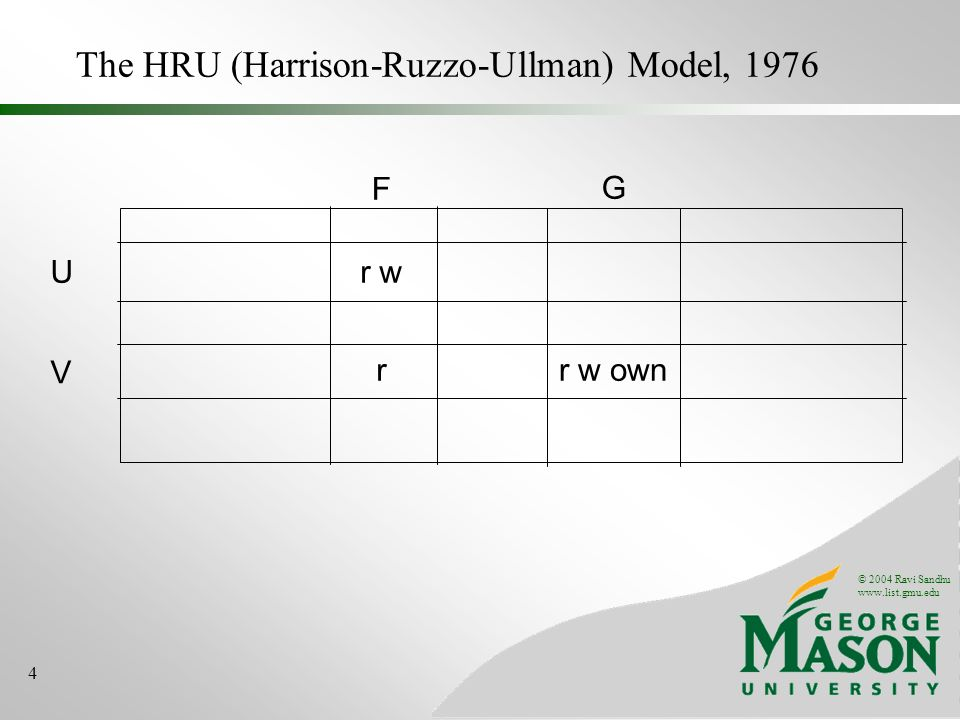© 2004 Ravi Sandhu www.list.gmu.edu 4 The HRU (Harrison-Ruzzo-Ullman) Model, 1976 Ur w V F r w own G r