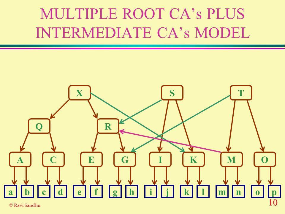 10 © Ravi Sandhu MULTIPLE ROOT CAs PLUS INTERMEDIATE CAs MODEL X Q A R ST CEGIKMO abcdefghijklmnop