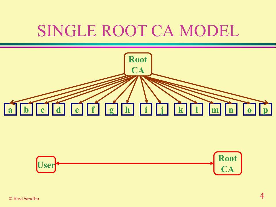 4 © Ravi Sandhu SINGLE ROOT CA MODEL Root CA abcdefghijklmnop Root CA User