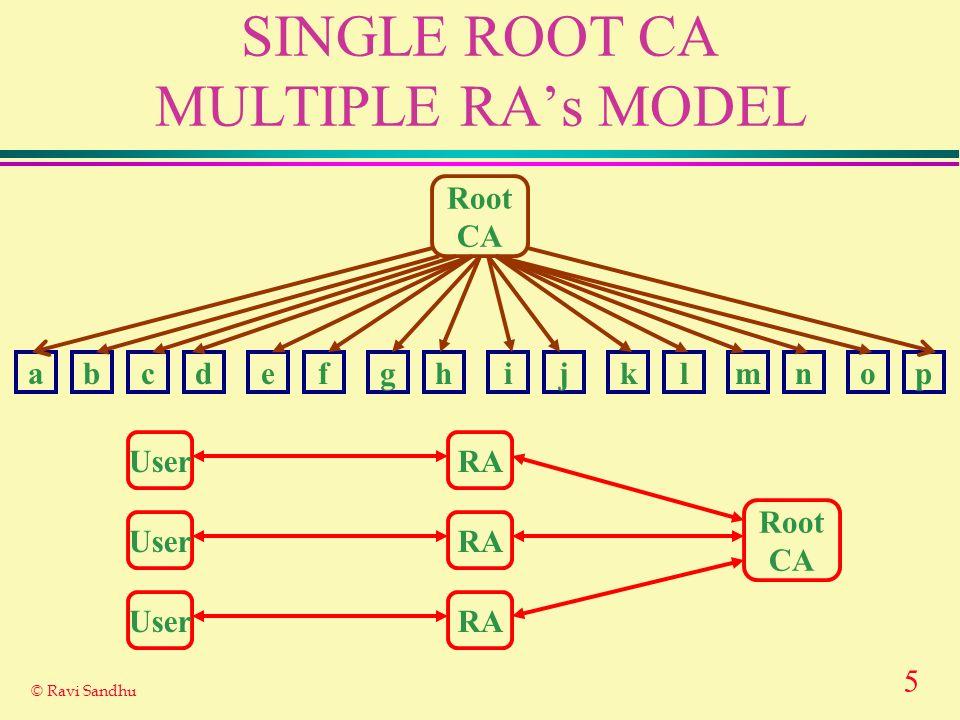 5 © Ravi Sandhu SINGLE ROOT CA MULTIPLE RAs MODEL Root CA abcdefghijklmnop Root CA UserRA UserRA UserRA