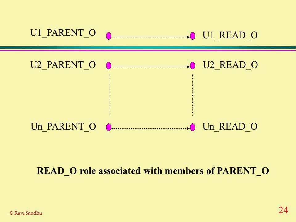24 © Ravi Sandhu U1_PARENT_O U1_READ_O U2_PARENT_O Un_PARENT_O U2_READ_O Un_READ_O READ_O role associated with members of PARENT_O