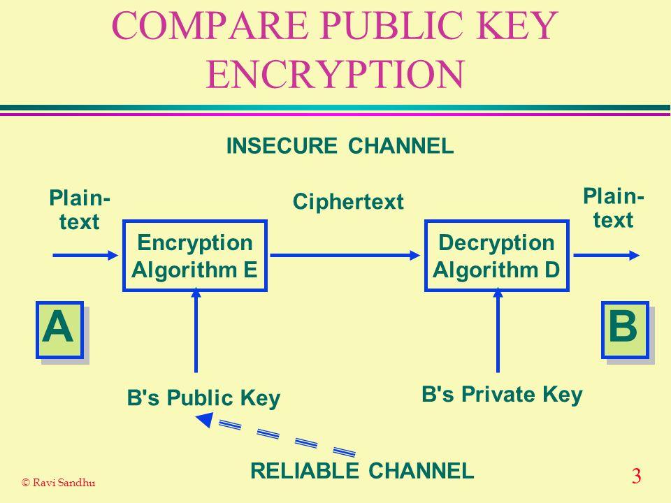 3 © Ravi Sandhu COMPARE PUBLIC KEY ENCRYPTION Encryption Algorithm E Decryption Algorithm D Plain- text Plain- text Ciphertext INSECURE CHANNEL B s Public Key B s Private Key RELIABLE CHANNEL A A B B