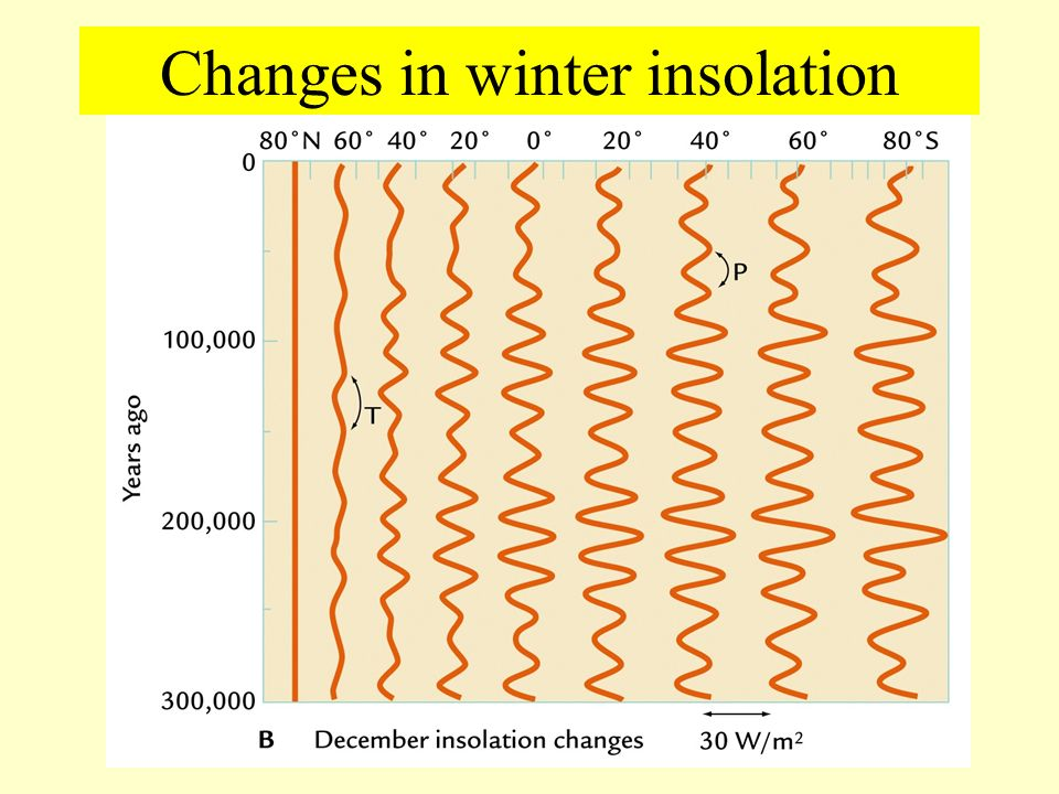 Changes in winter insolation