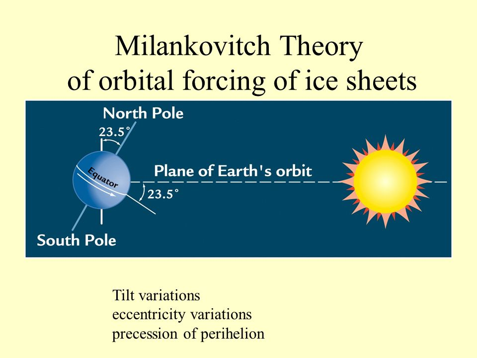 Milankovitch Theory of orbital forcing of ice sheets Tilt variations eccentricity variations precession of perihelion