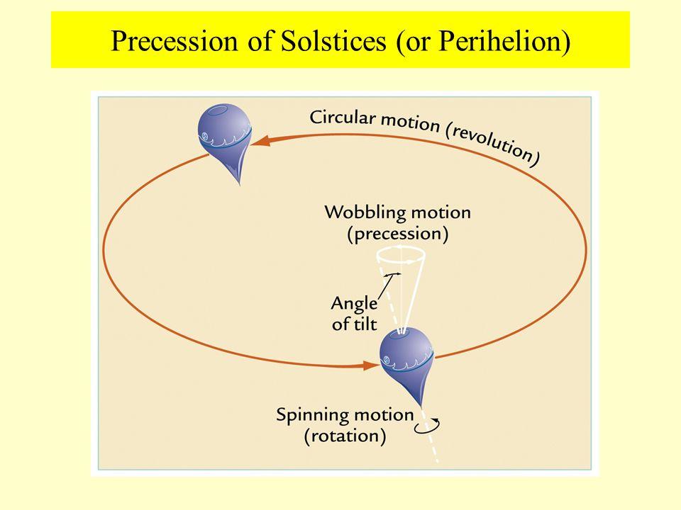 Precession of Solstices