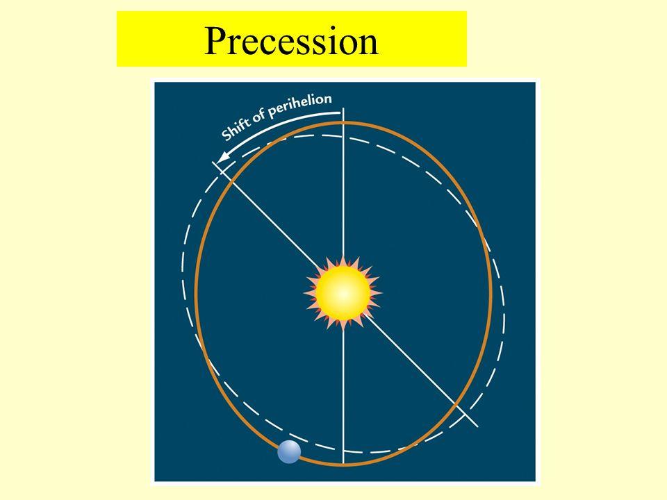 Precession & eccentricity