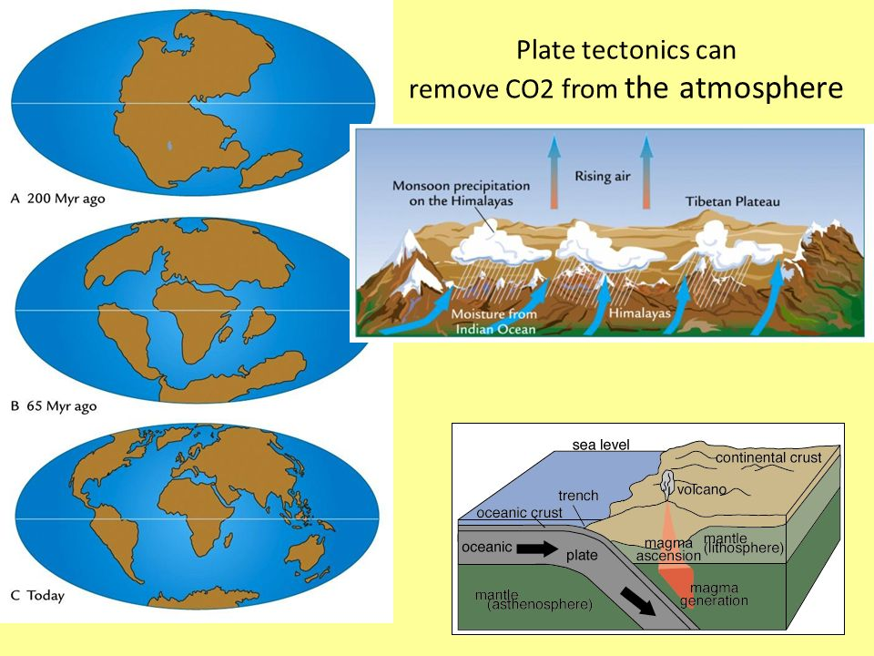 Plate tectonics can remove CO2 from the atmosphere