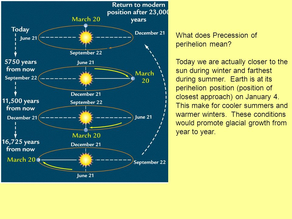 What does Precession of perihelion mean.