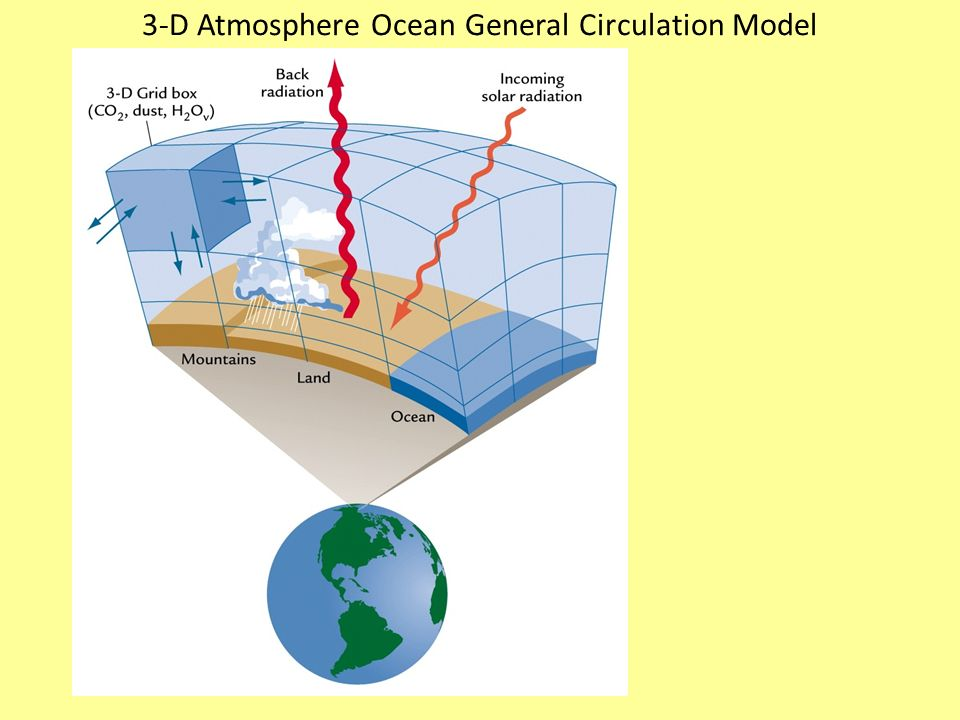 3-D Atmosphere Ocean General Circulation Model