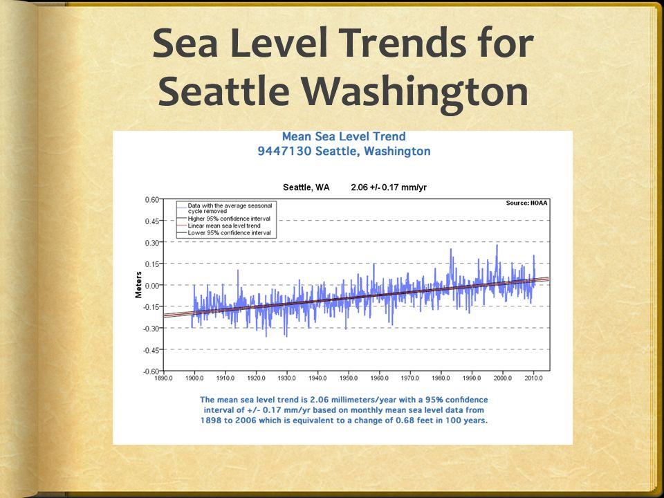 Sea Level Trends for Seattle Washington