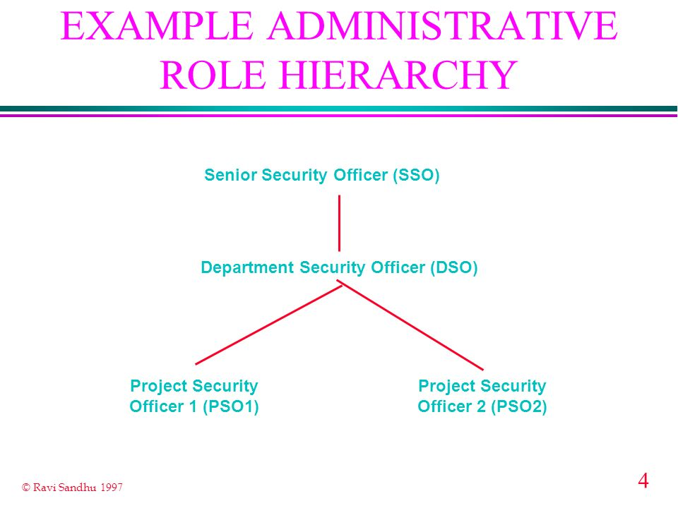 4 © Ravi Sandhu 1997 EXAMPLE ADMINISTRATIVE ROLE HIERARCHY Senior Security Officer (SSO) Department Security Officer (DSO) Project Security Officer 1 (PSO1) Project Security Officer 2 (PSO2)