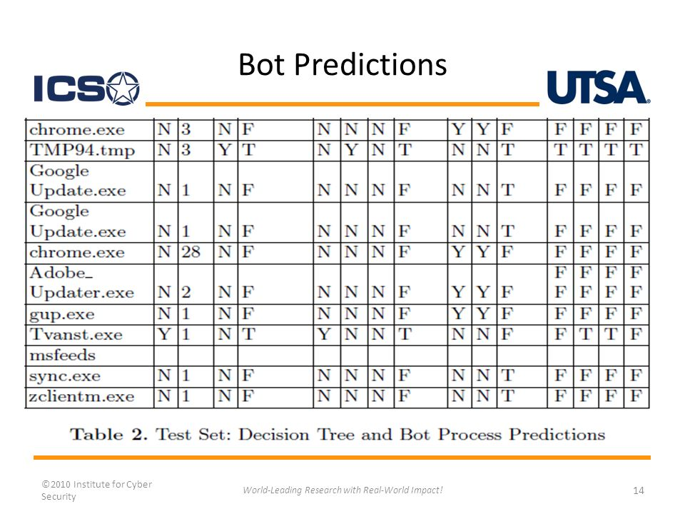 Bot Predictions ©2010 Institute for Cyber Security 14 World-Leading Research with Real-World Impact!