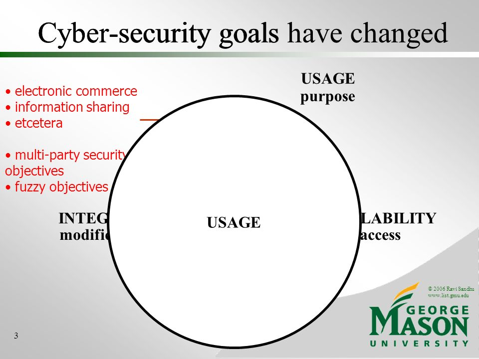 © 2006 Ravi Sandhu www.list.gmu.edu 3 Cyber-security goals have changedCyber-security goals electronic commerce information sharing etcetera multi-party security objectives fuzzy objectives INTEGRITY modification AVAILABILITY access CONFIDENTIALITY disclosure USAGE purpose USAGE