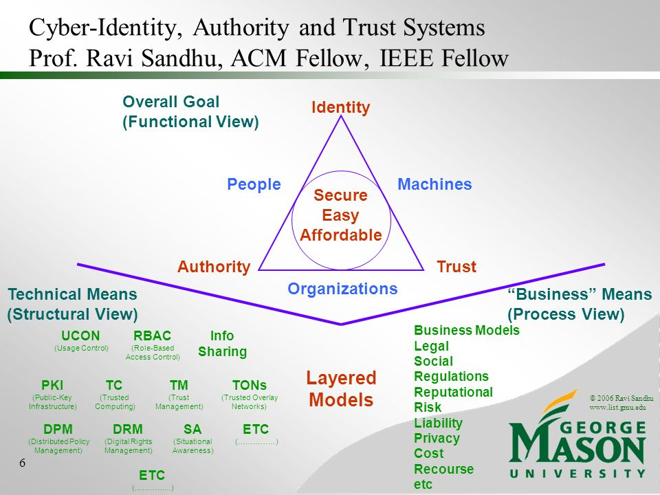 © 2006 Ravi Sandhu   6 Cyber-Identity, Authority and Trust Systems Prof.