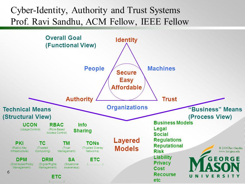 © 2006 Ravi Sandhu www.list.gmu.edu 6 Cyber-Identity, Authority and Trust Systems Prof.