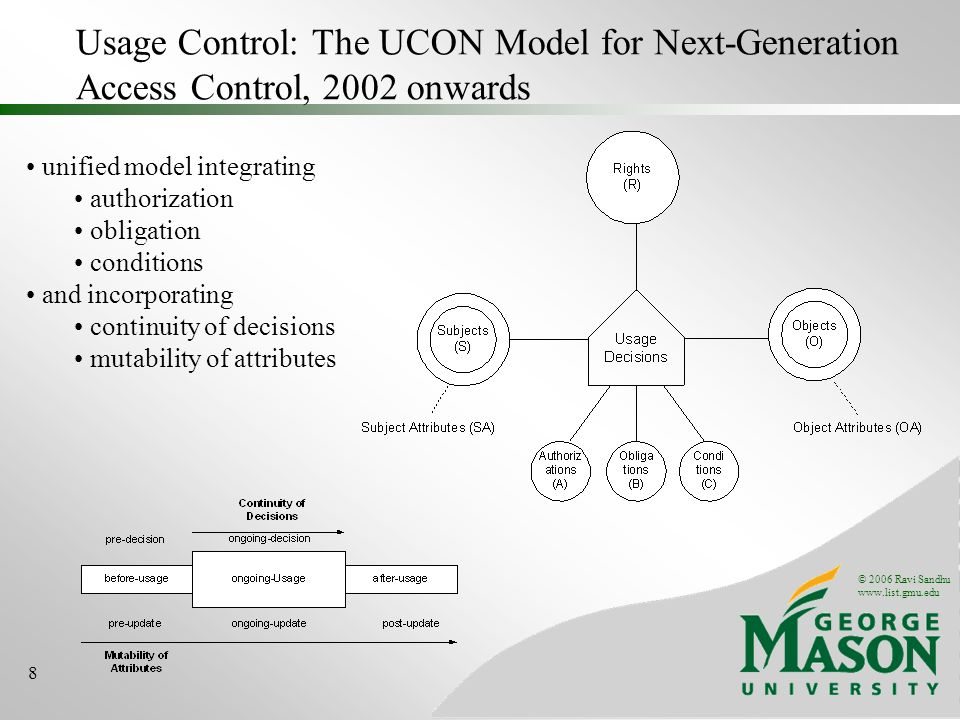 © 2006 Ravi Sandhu www.list.gmu.edu 8 Usage Control: The UCON Model for Next-Generation Access Control, 2002 onwards unified model integrating authori