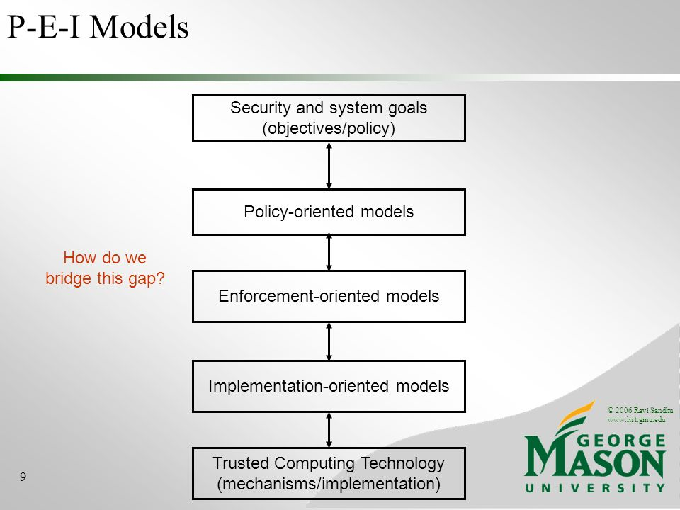 © 2006 Ravi Sandhu www.list.gmu.edu 9 Security and system goals (objectives/policy) Trusted Computing Technology (mechanisms/implementation) How do we bridge this gap.