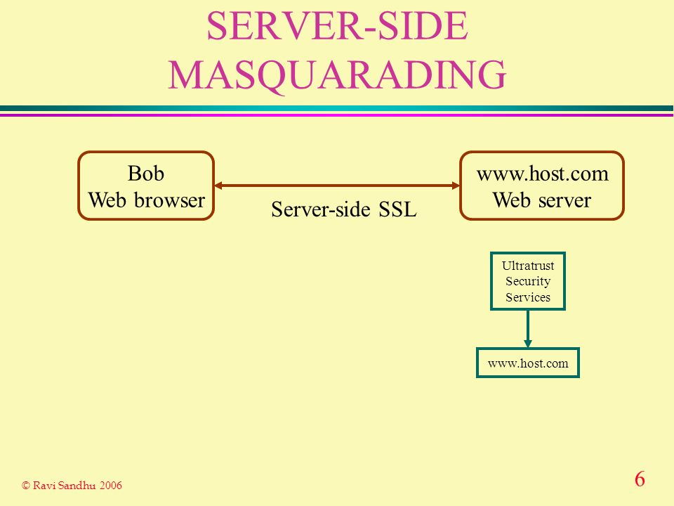 6 © Ravi Sandhu 2006 SERVER-SIDE MASQUARADING Bob Web browser www.host.com Web server Server-side SSL Ultratrust Security Services www.host.com