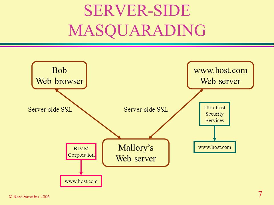 7 © Ravi Sandhu 2006 SERVER-SIDE MASQUARADING Bob Web browser www.host.com Web server Server-side SSL Ultratrust Security Services www.host.com Mallor