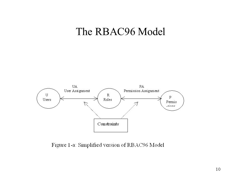10 The RBAC96 Model
