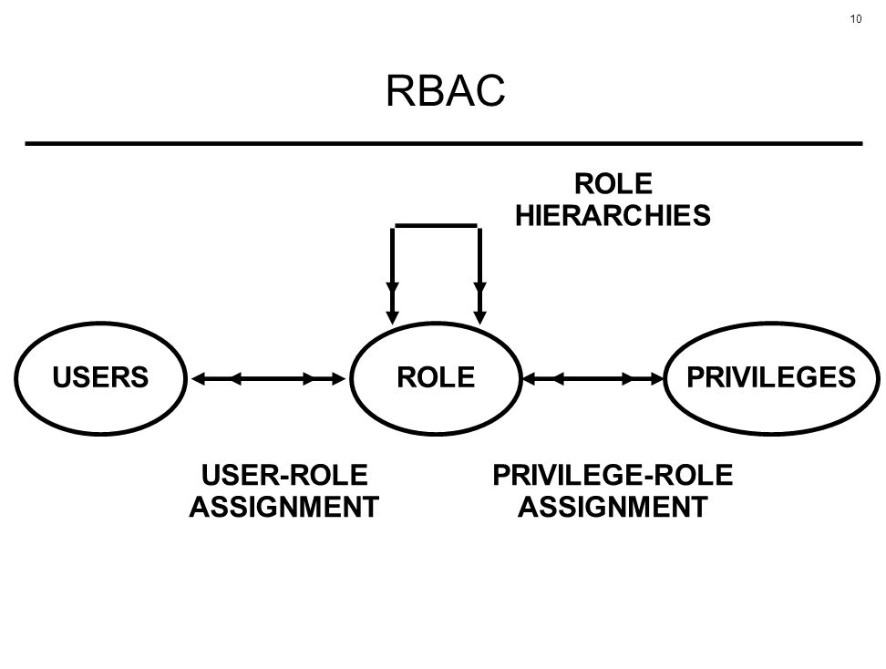 10 RBAC ROLE USER-ROLE ASSIGNMENT PRIVILEGE-ROLE ASSIGNMENT USERSPRIVILEGES ROLE HIERARCHIES