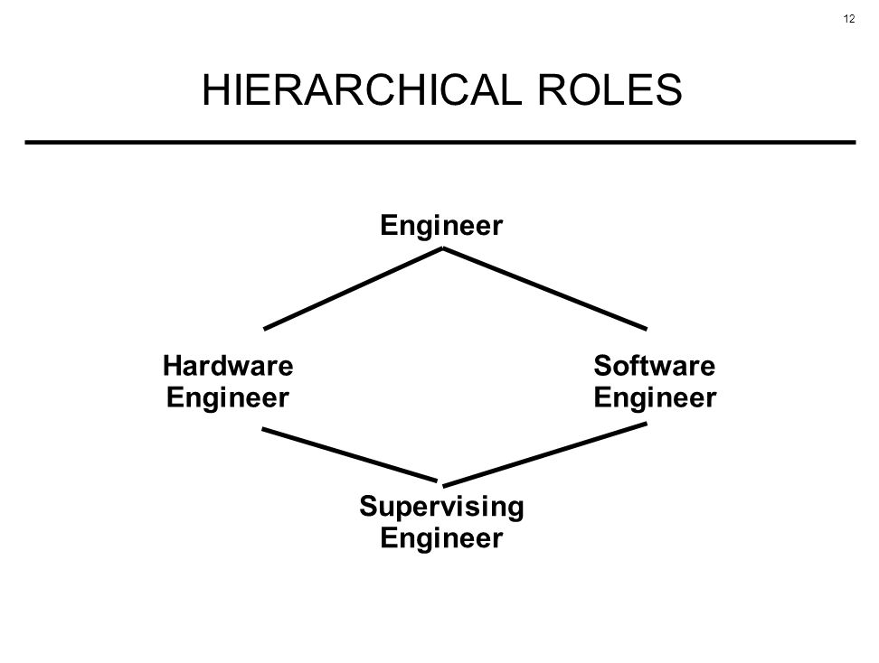 12 HIERARCHICAL ROLES Engineer Hardware Engineer Software Engineer Supervising Engineer