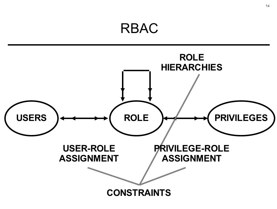 14 RBAC ROLEUSERSPRIVILEGES ROLE HIERARCHIES CONSTRAINTS USER-ROLE ASSIGNMENT PRIVILEGE-ROLE ASSIGNMENT