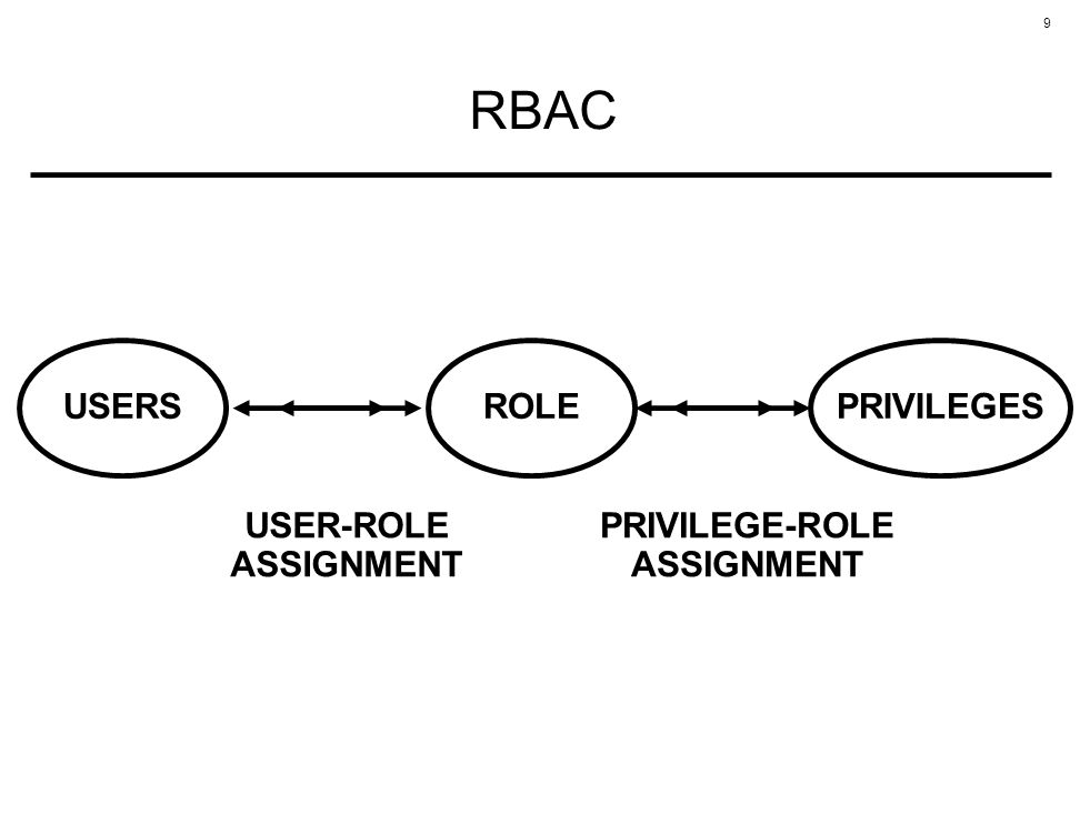 9 RBAC ROLE USER-ROLE ASSIGNMENT PRIVILEGE-ROLE ASSIGNMENT USERSPRIVILEGES