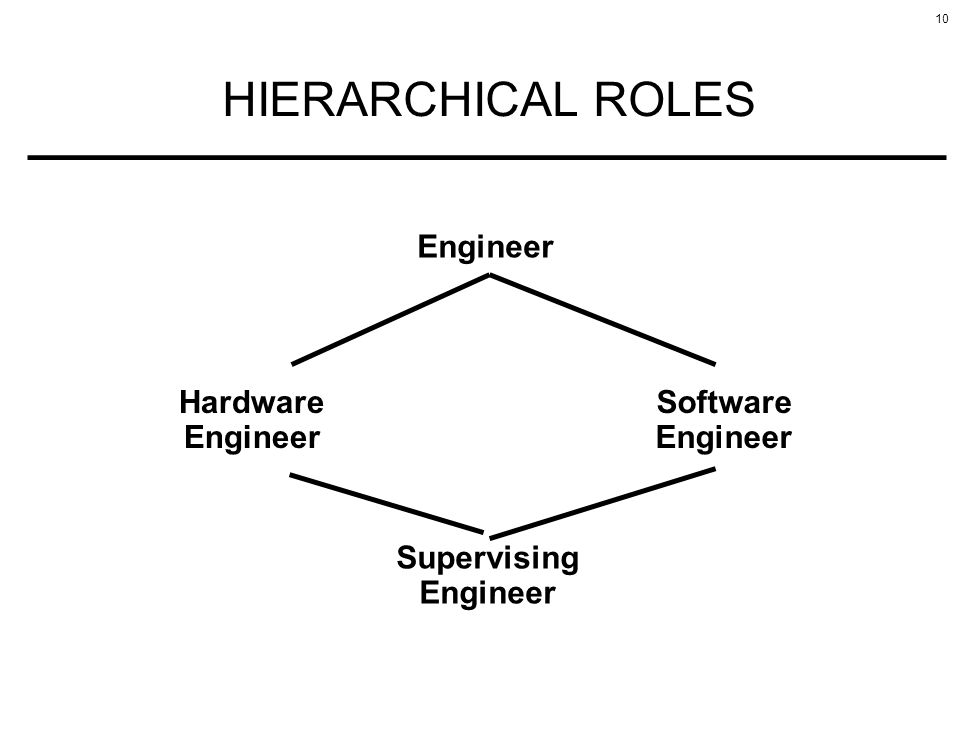 10 HIERARCHICAL ROLES Engineer Hardware Engineer Software Engineer Supervising Engineer