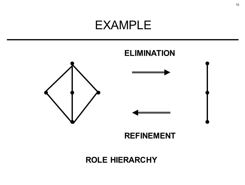 18 EXAMPLE REFINEMENT ELIMINATION ROLE HIERARCHY
