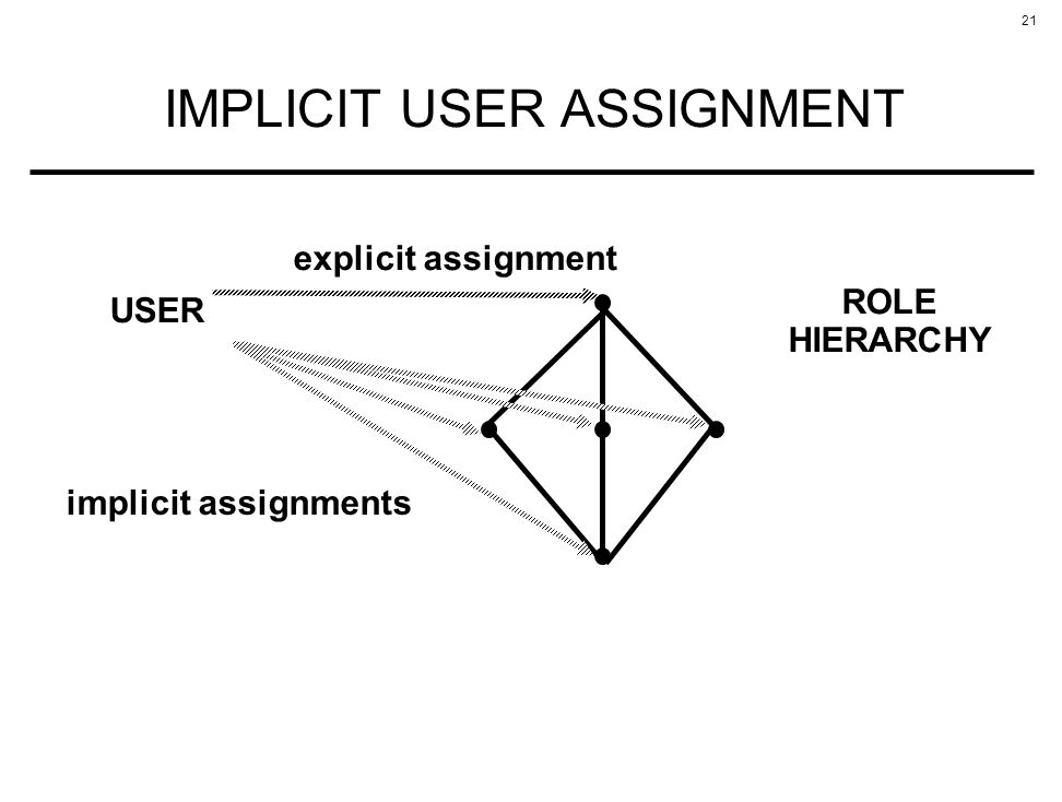 21 IMPLICIT USER ASSIGNMENT USER ROLE HIERARCHY implicit assignments explicit assignment