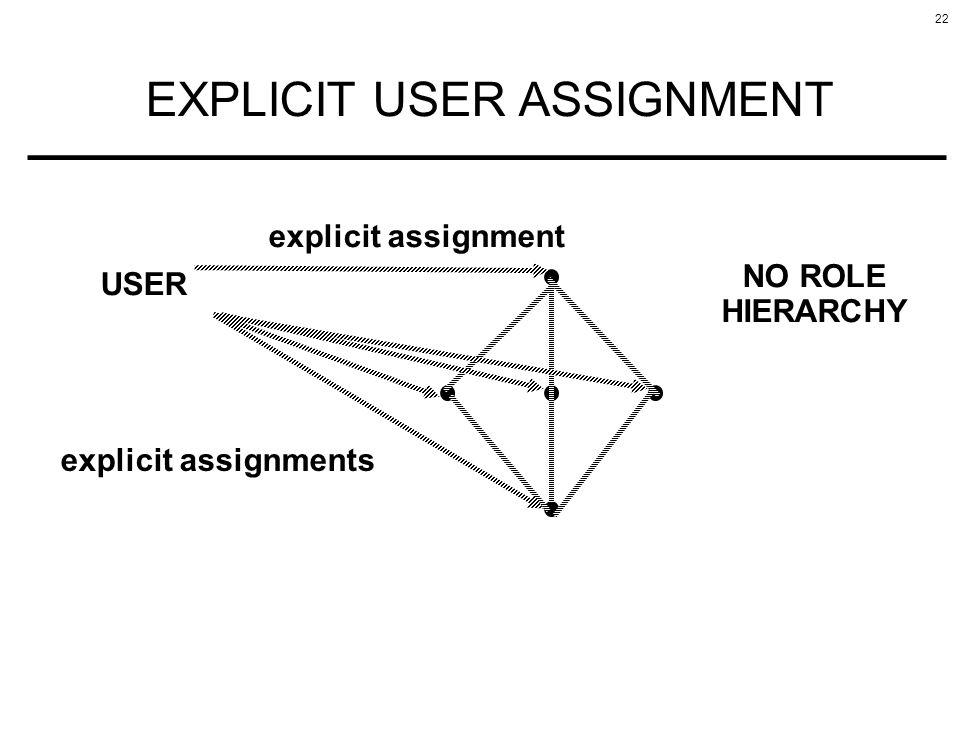 22 EXPLICIT USER ASSIGNMENT USER NO ROLE HIERARCHY explicit assignments explicit assignment