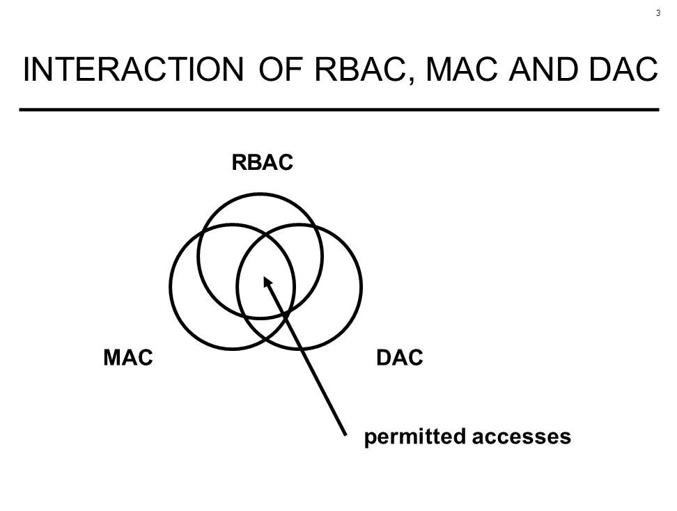 3 INTERACTION OF RBAC, MAC AND DAC RBAC MACDAC permitted accesses