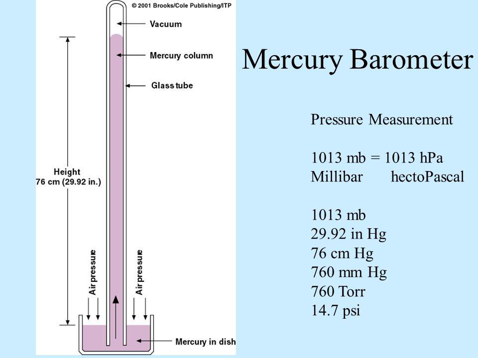 Mercury Barometer Pressure Measurement 1013 mb = 1013 hPa Millibar hectoPascal 1013 mb 29.92 in Hg 76 cm Hg 760 mm Hg 760 Torr 14.7 psi