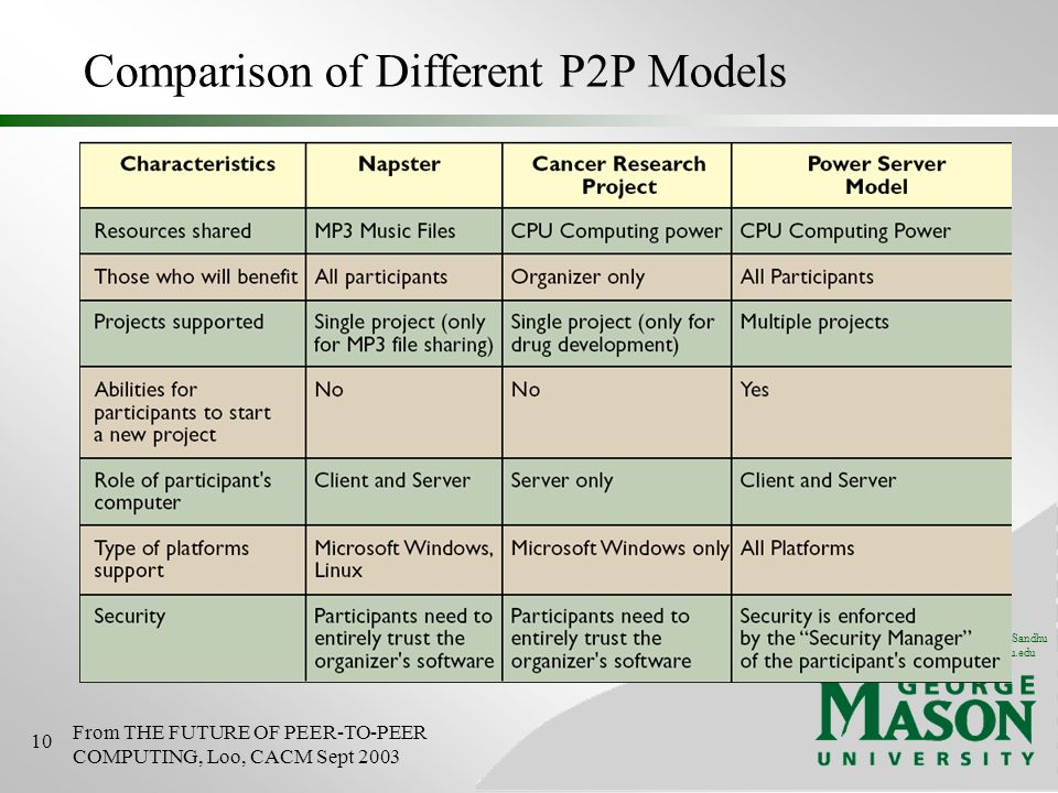 © 2004 Ravi Sandhu www.list.gmu.edu 10 Comparison of Different P2P Models From THE FUTURE OF PEER-TO-PEER COMPUTING, Loo, CACM Sept 2003