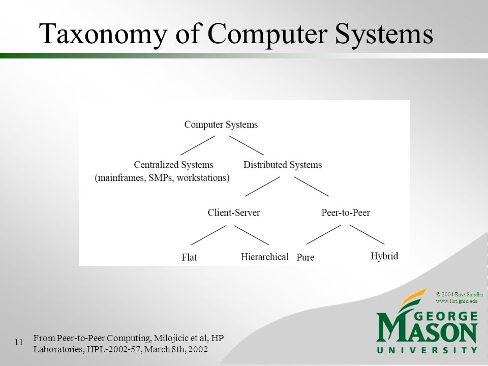 © 2004 Ravi Sandhu www.list.gmu.edu 11 Taxonomy of Computer Systems From Peer-to-Peer Computing, Milojicic et al, HP Laboratories, HPL-2002-57, March 8th, 2002