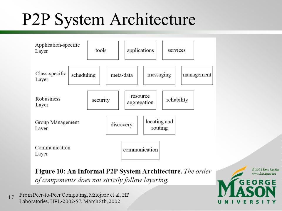 © 2004 Ravi Sandhu www.list.gmu.edu 17 P2P System Architecture From Peer-to-Peer Computing, Milojicic et al, HP Laboratories, HPL-2002-57, March 8th, 2002