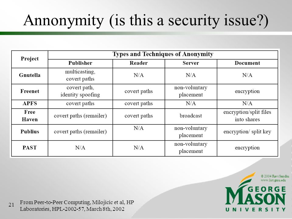 © 2004 Ravi Sandhu www.list.gmu.edu 21 Annonymity (is this a security issue ) From Peer-to-Peer Computing, Milojicic et al, HP Laboratories, HPL-2002-57, March 8th, 2002