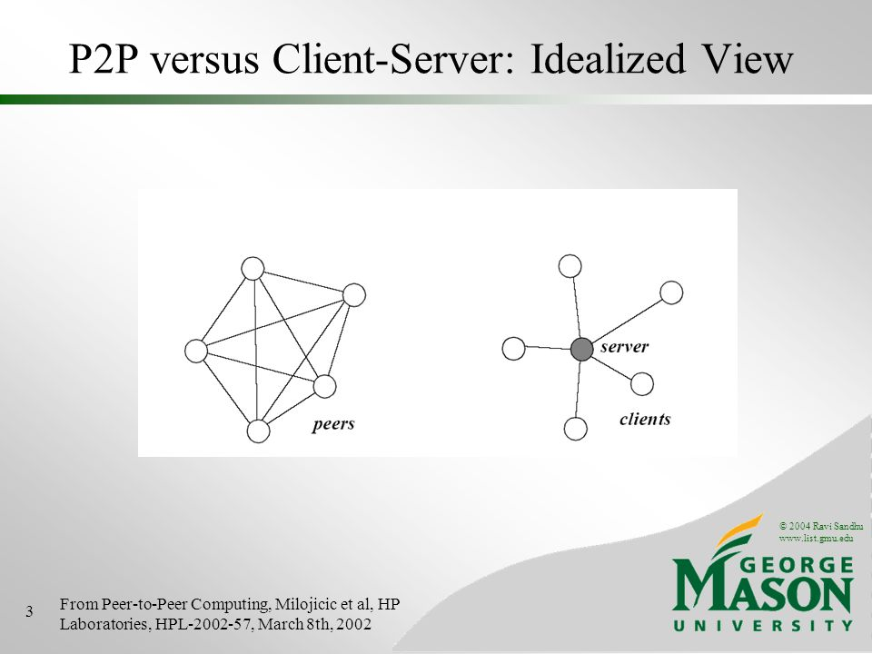 © 2004 Ravi Sandhu www.list.gmu.edu 3 P2P versus Client-Server: Idealized View From Peer-to-Peer Computing, Milojicic et al, HP Laboratories, HPL-2002-57, March 8th, 2002