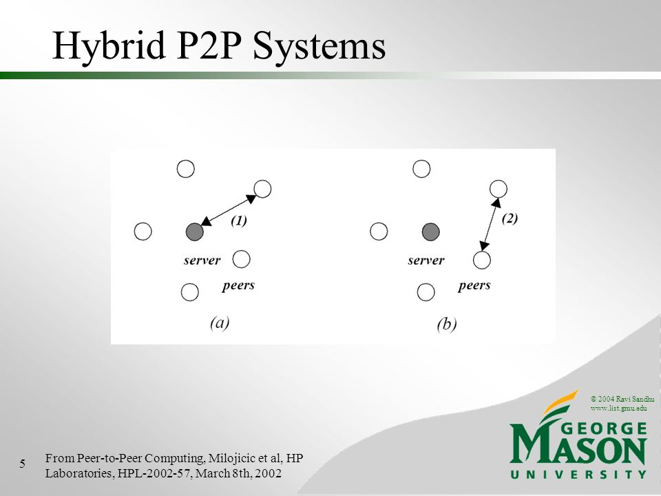 © 2004 Ravi Sandhu www.list.gmu.edu 5 Hybrid P2P Systems From Peer-to-Peer Computing, Milojicic et al, HP Laboratories, HPL-2002-57, March 8th, 2002