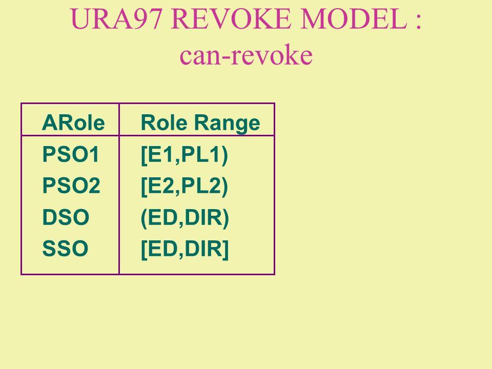 URA97 REVOKE MODEL : can-revoke ARoleRole Range PSO1[E1,PL1) PSO2[E2,PL2) DSO(ED,DIR) SSO[ED,DIR]