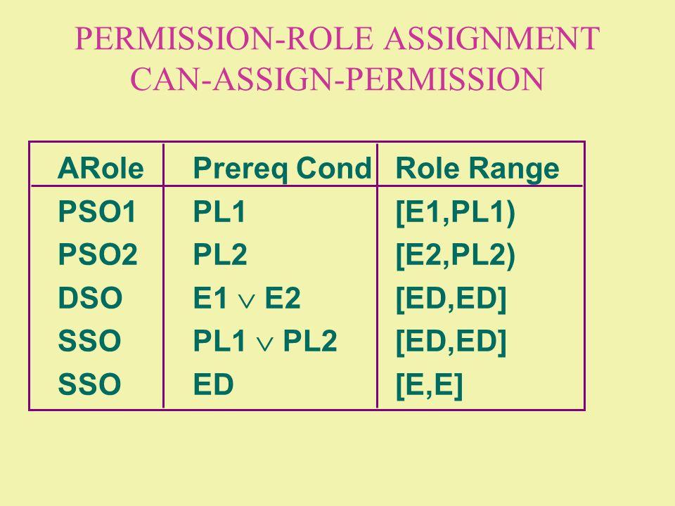 PERMISSION-ROLE ASSIGNMENT CAN-ASSIGN-PERMISSION ARolePrereq CondRole Range PSO1PL1[E1,PL1) PSO2PL2[E2,PL2) DSOE1 E2[ED,ED] SSOPL1 PL2 [ED,ED] SSOED[E