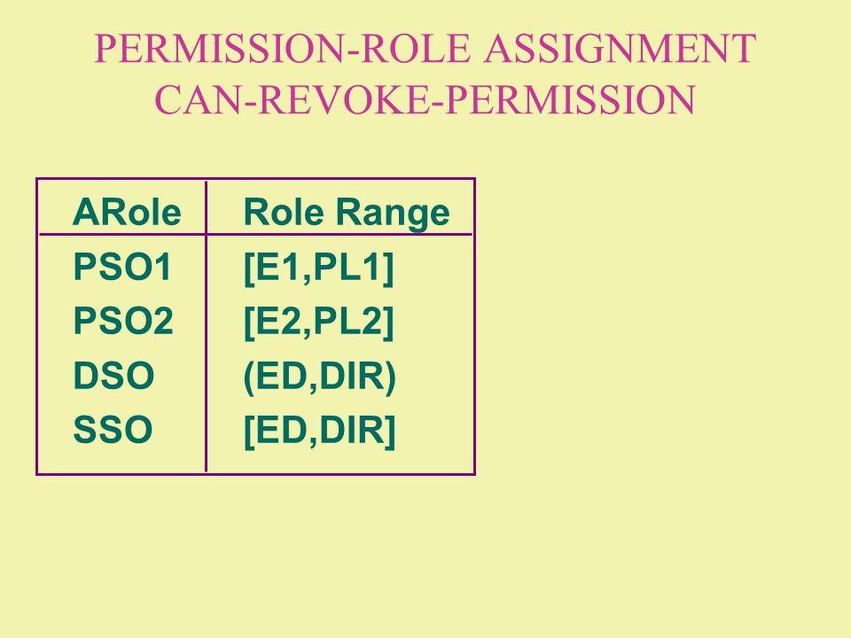 PERMISSION-ROLE ASSIGNMENT CAN-REVOKE-PERMISSION ARoleRole Range PSO1[E1,PL1] PSO2[E2,PL2] DSO(ED,DIR) SSO[ED,DIR]