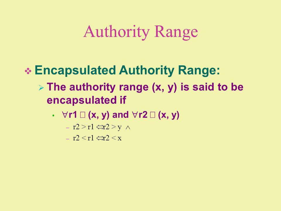 Authority Range Encapsulated Authority Range: The authority range (x, y) is said to be encapsulated if r1 (x, y) and r2 (x, y) – r2 > r1 r2 > y – r2 <