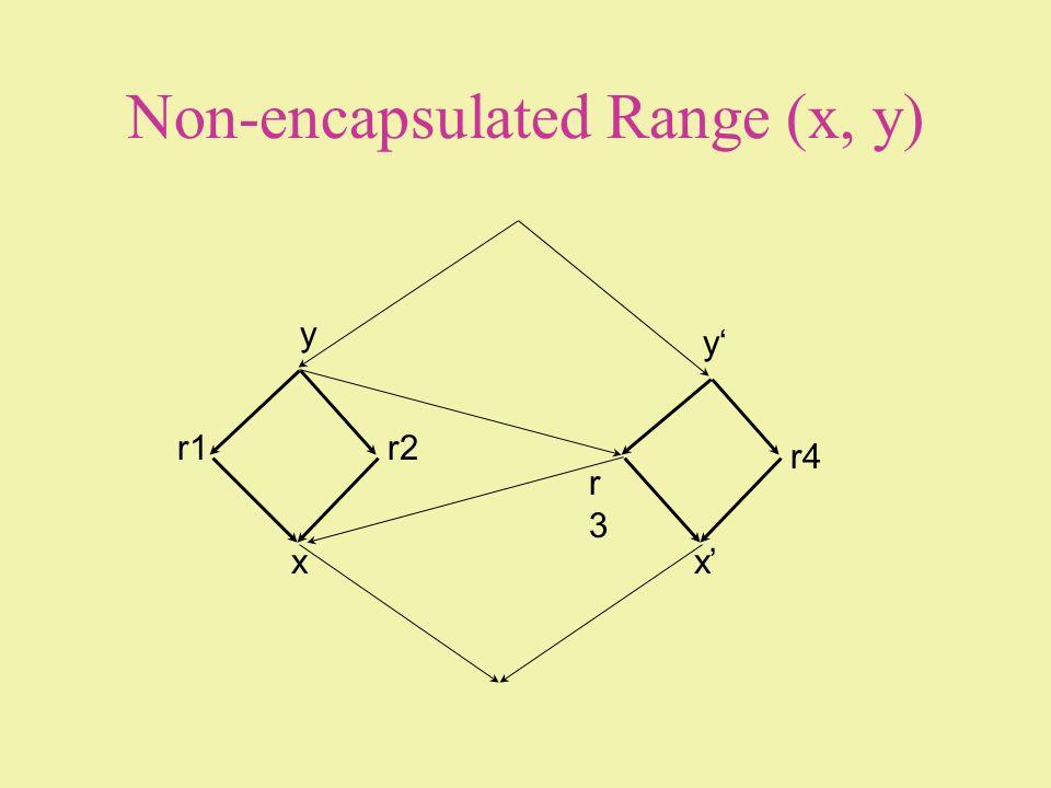 Non-encapsulated Range (x, y) x y r1r2 r3r3 x y r4